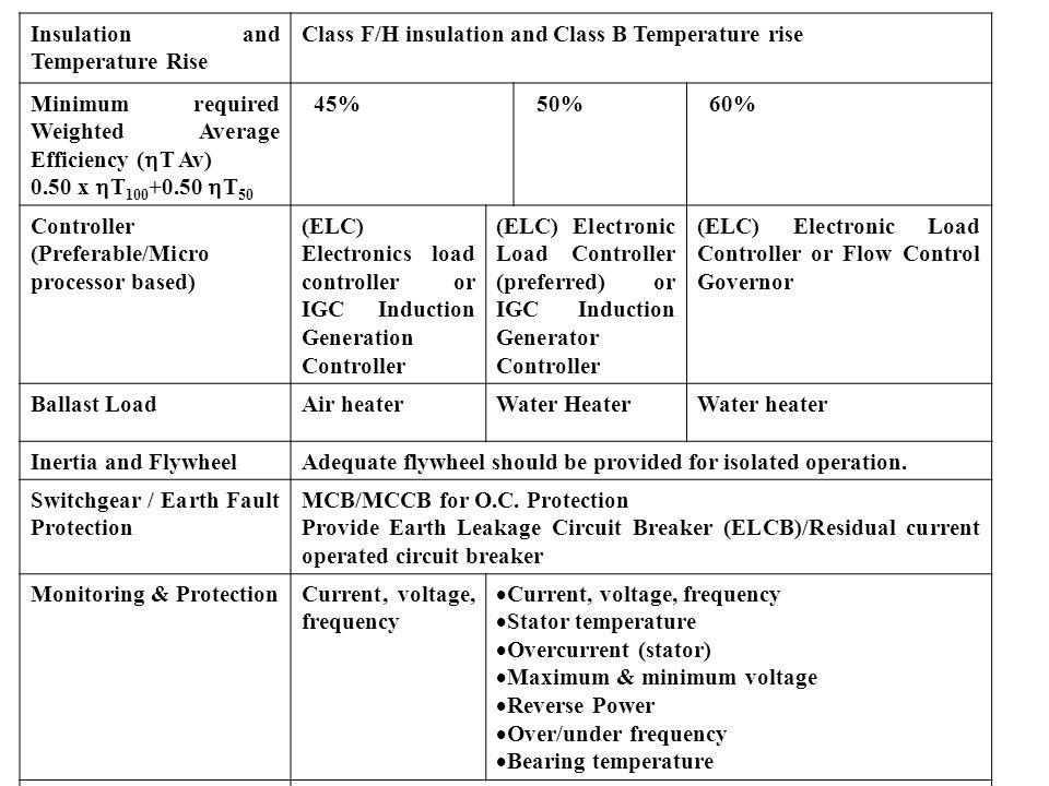 Insulation and Temperature Rise