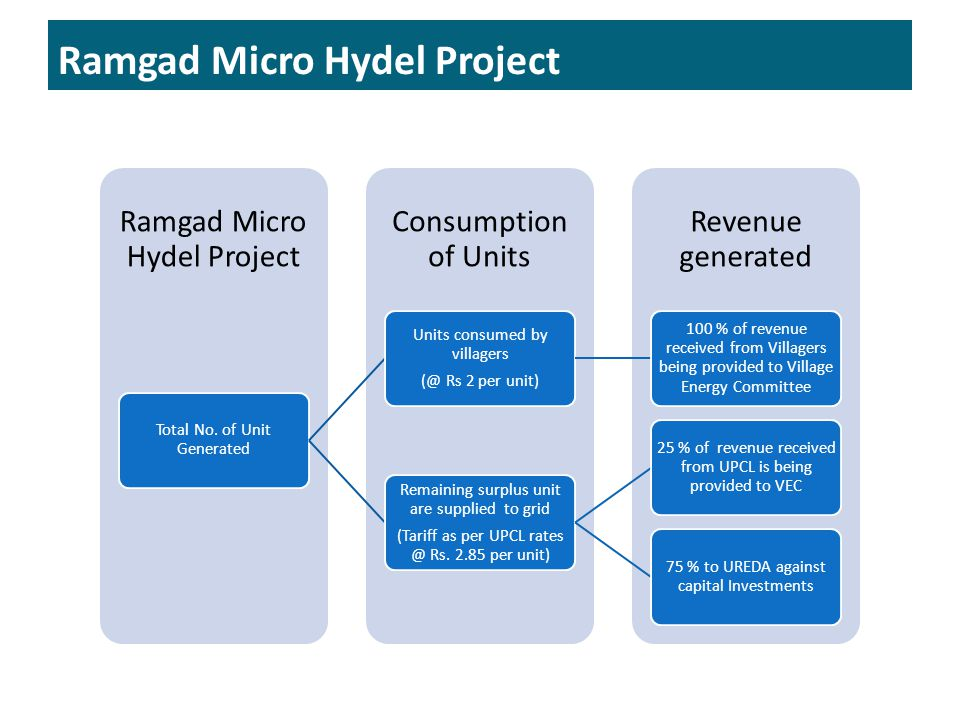 Ramgad Micro Hydel Project