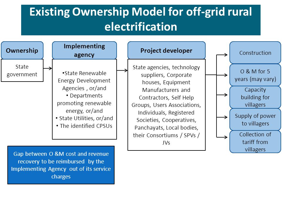 Existing Ownership Model for off-grid rural electrification