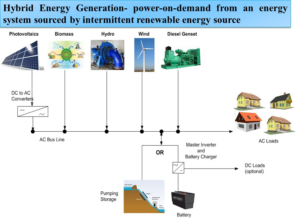 Hybrid Energy Generation- power-on-demand from an energy system sourced by intermittent renewable energy source