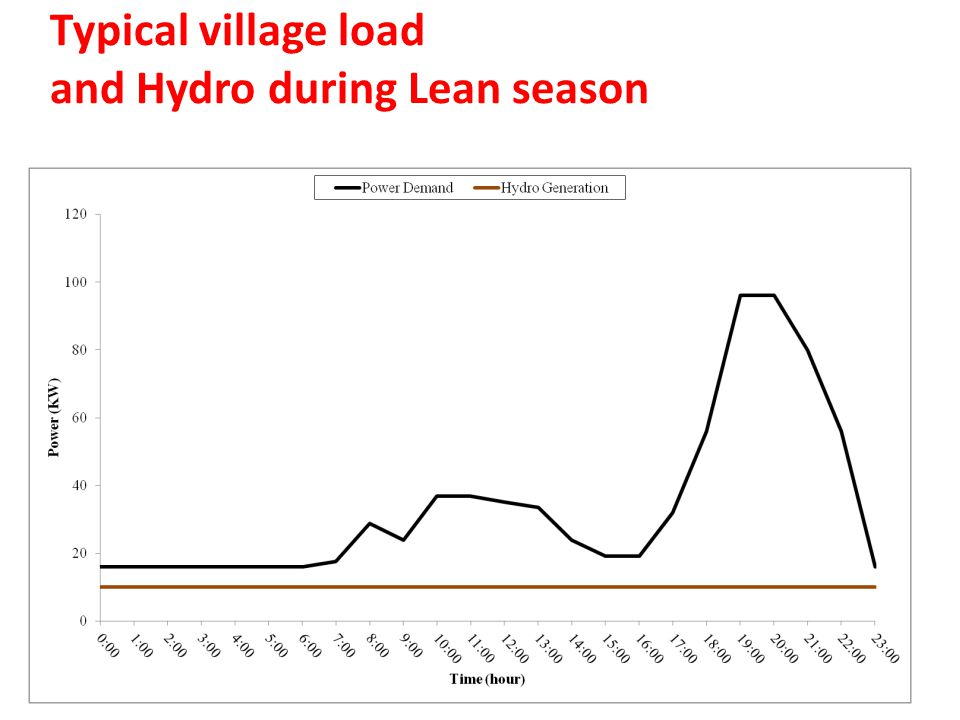 Typical village load and Hydro during Lean season