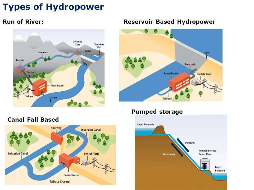 Types of Hydropower Run of River: Reservoir Based Hydropower