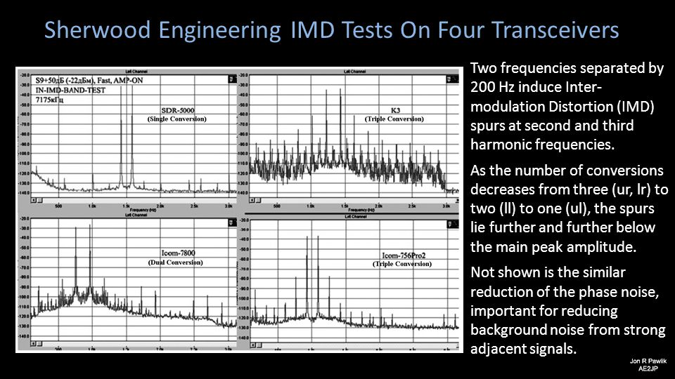 Sherwood Engineering IMD Tests On Four Transceivers