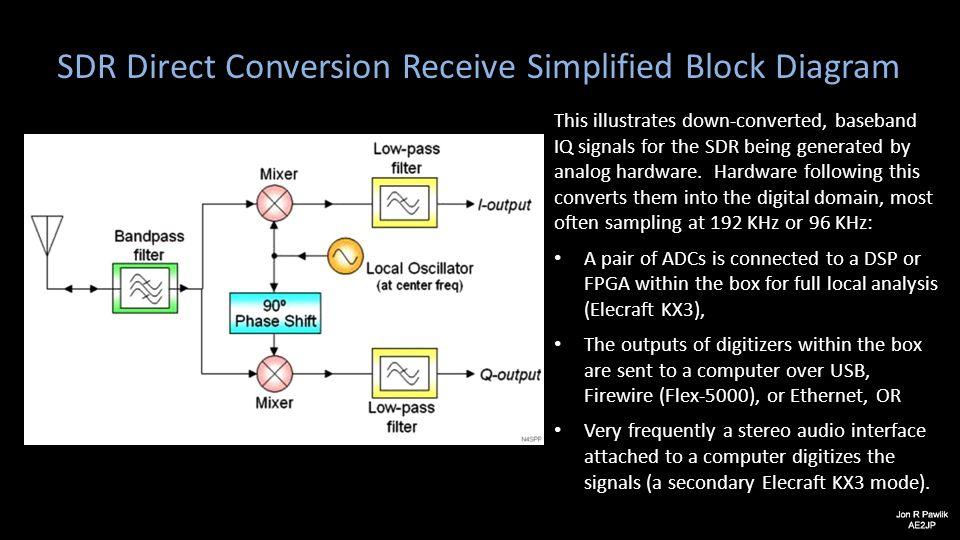 SDR Direct Conversion Receive Simplified Block Diagram