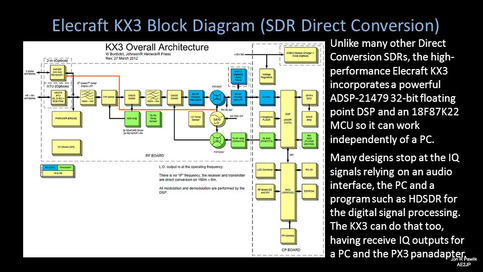 Elecraft KX3 Block Diagram (SDR Direct Conversion)