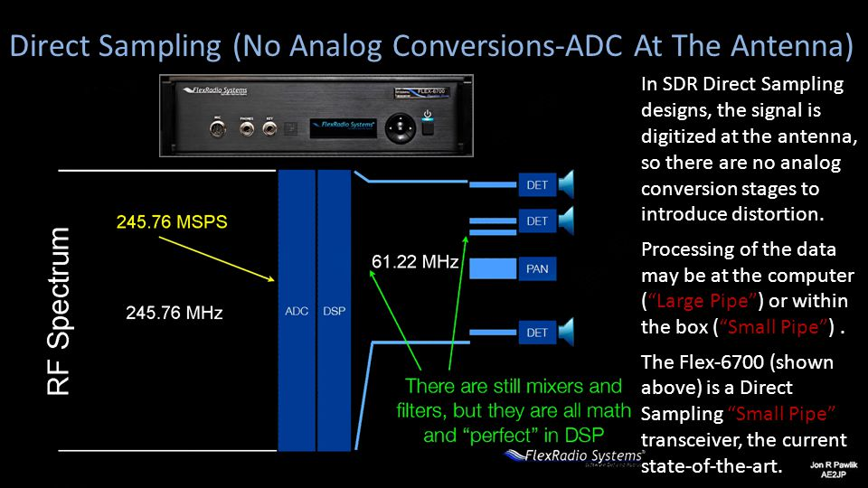 Direct Sampling (No Analog Conversions-ADC At The Antenna)