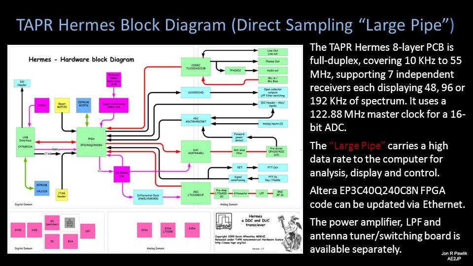 TAPR Hermes Block Diagram (Direct Sampling Large Pipe )