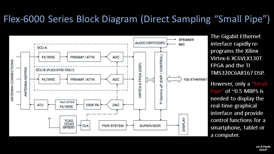 Flex-6000 Series Block Diagram (Direct Sampling Small Pipe )