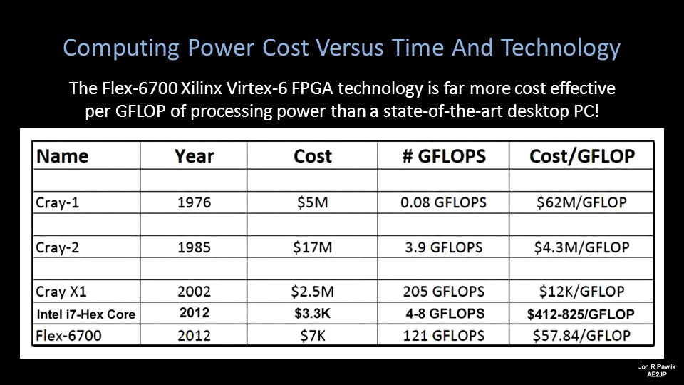 Computing Power Cost Versus Time And Technology