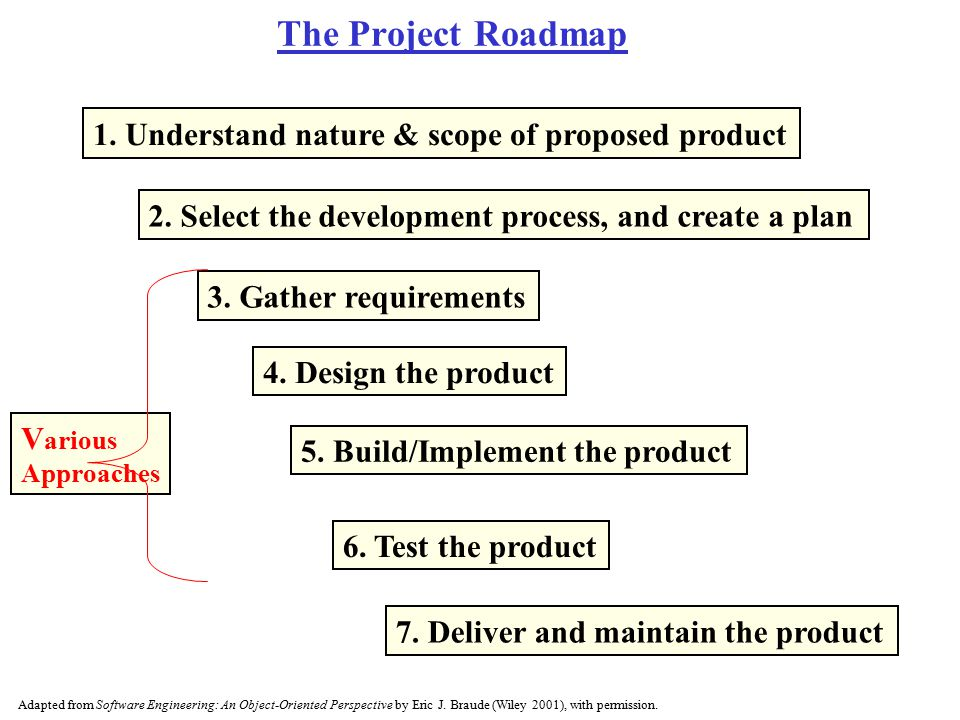 The Project Roadmap 1. Understand nature & scope of proposed product