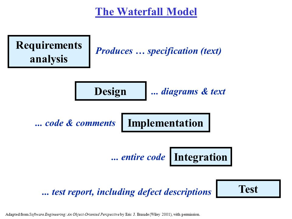 The Waterfall Model Requirements analysis Design Implementation