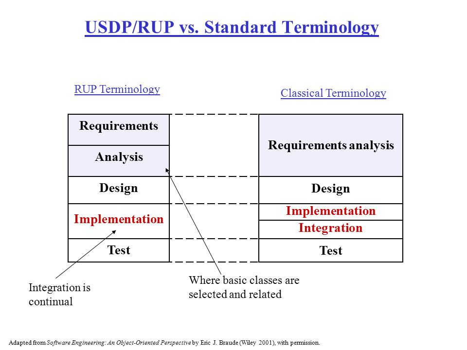 USDP/RUP vs. Standard Terminology