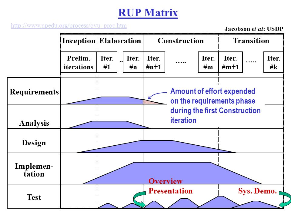 RUP Matrix Inception Elaboration Construction Transition Requirements