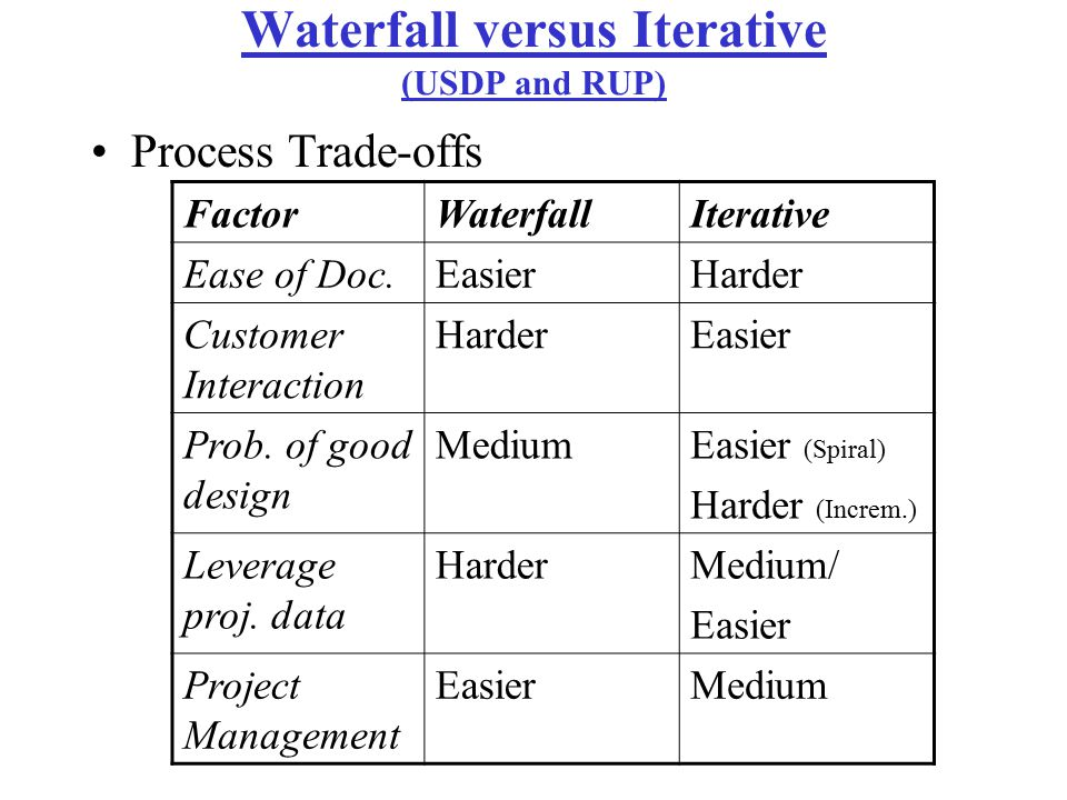 Waterfall versus Iterative (USDP and RUP)
