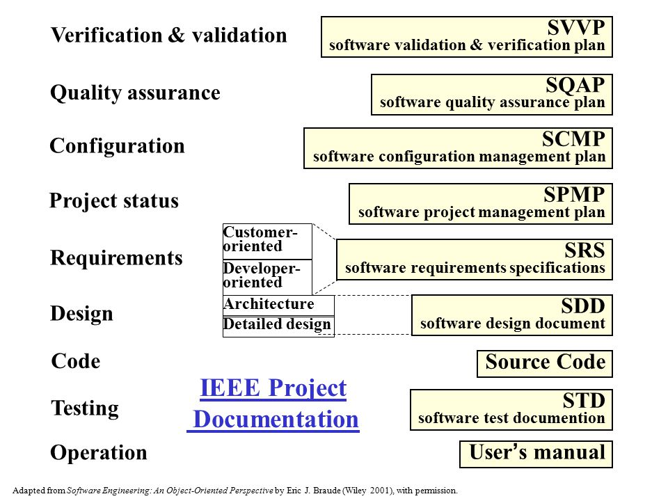 IEEE Project Documentation