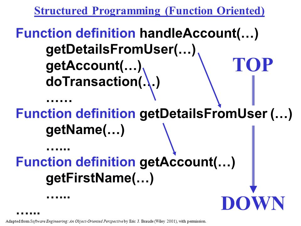 Structured Programming (Function Oriented)