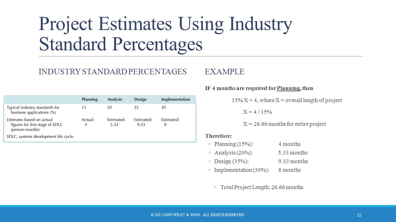 Project Estimates Using Industry Standard Percentages