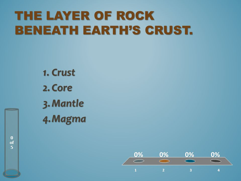 The layer of rock beneath Earth's crust.