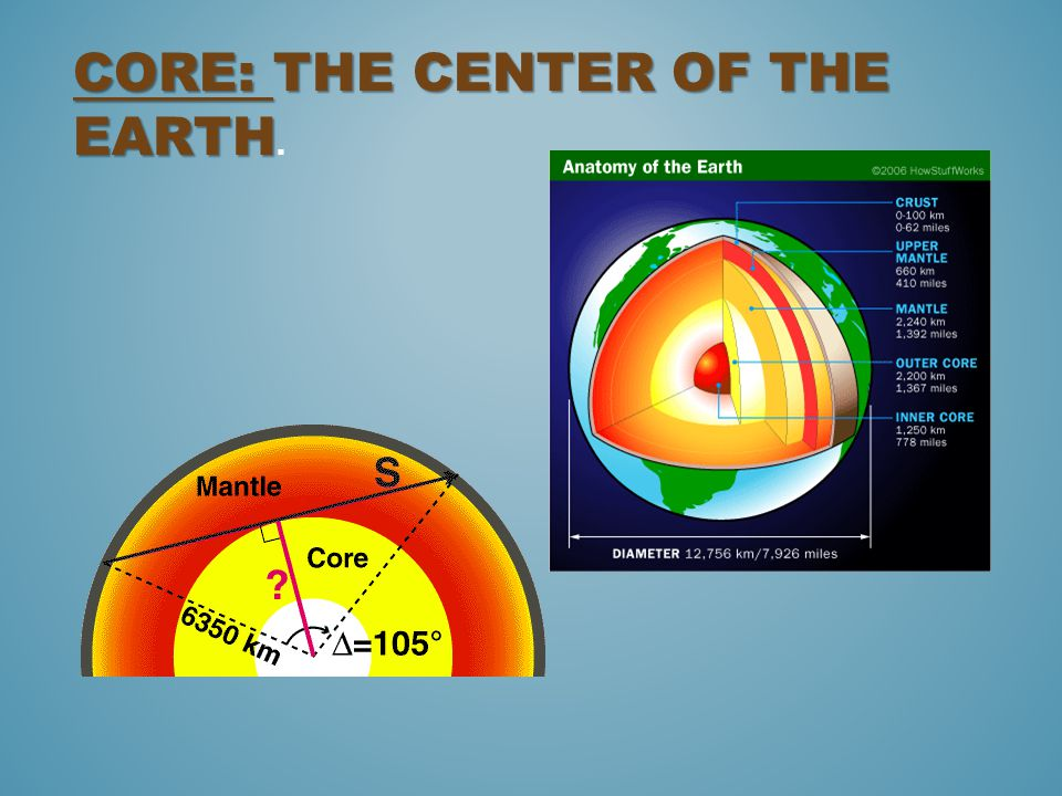 Core: The center of the earth.
