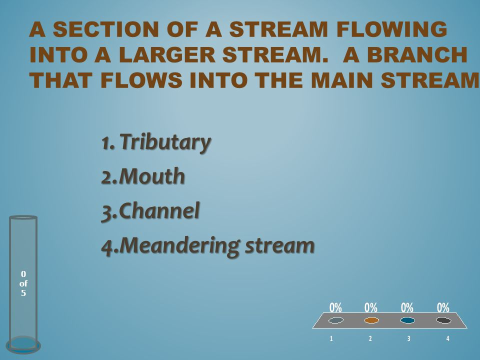 Tributary Mouth Channel Meandering stream
