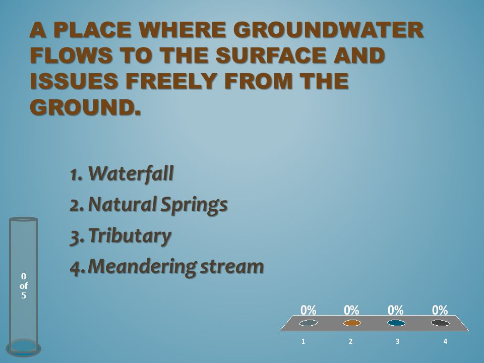 A place where groundwater flows to the surface and issues freely from the ground.
