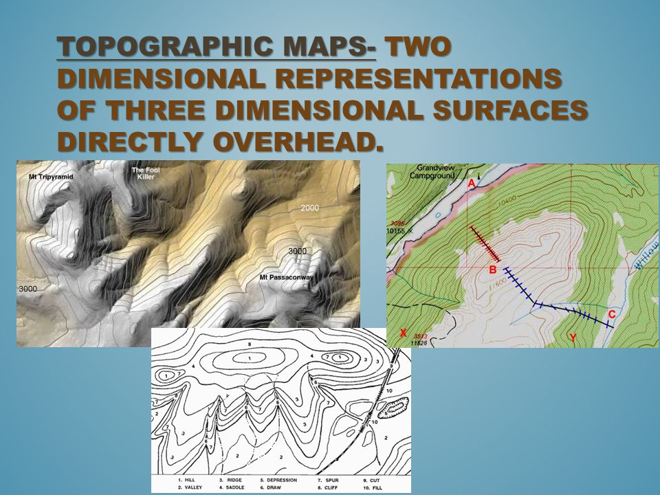 Topographic Maps- two dimensional representations of three dimensional surfaces directly overhead.