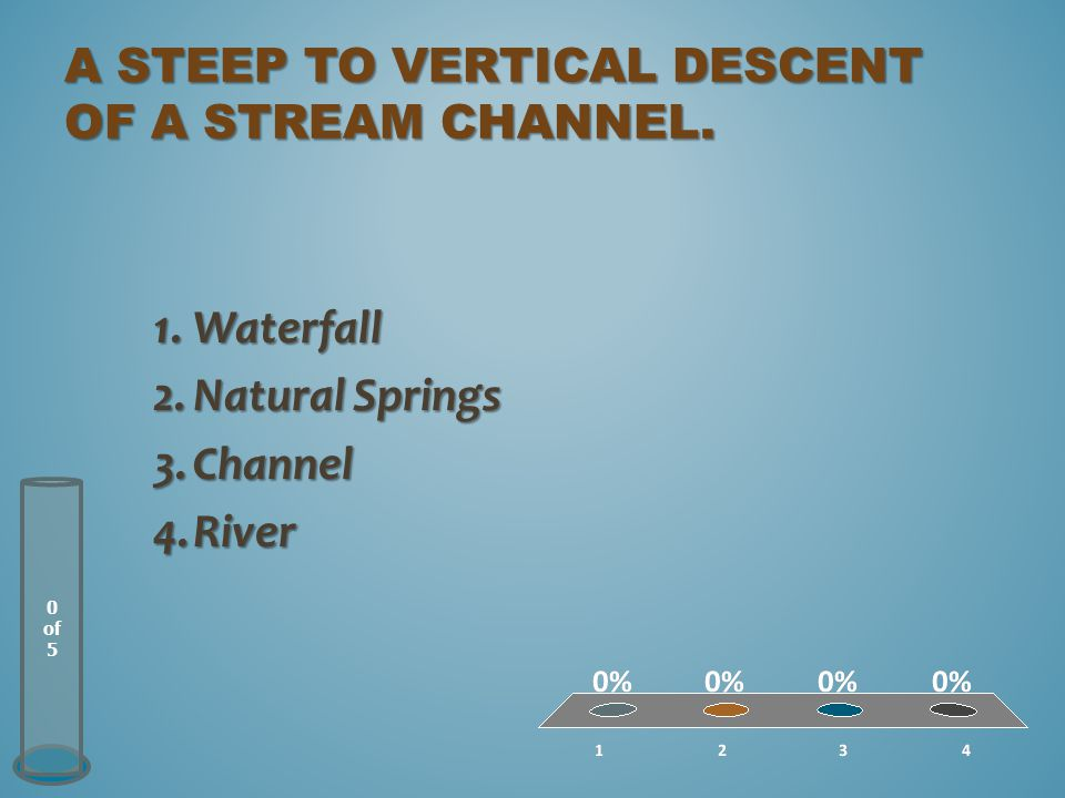 a steep to vertical descent of a stream channel.