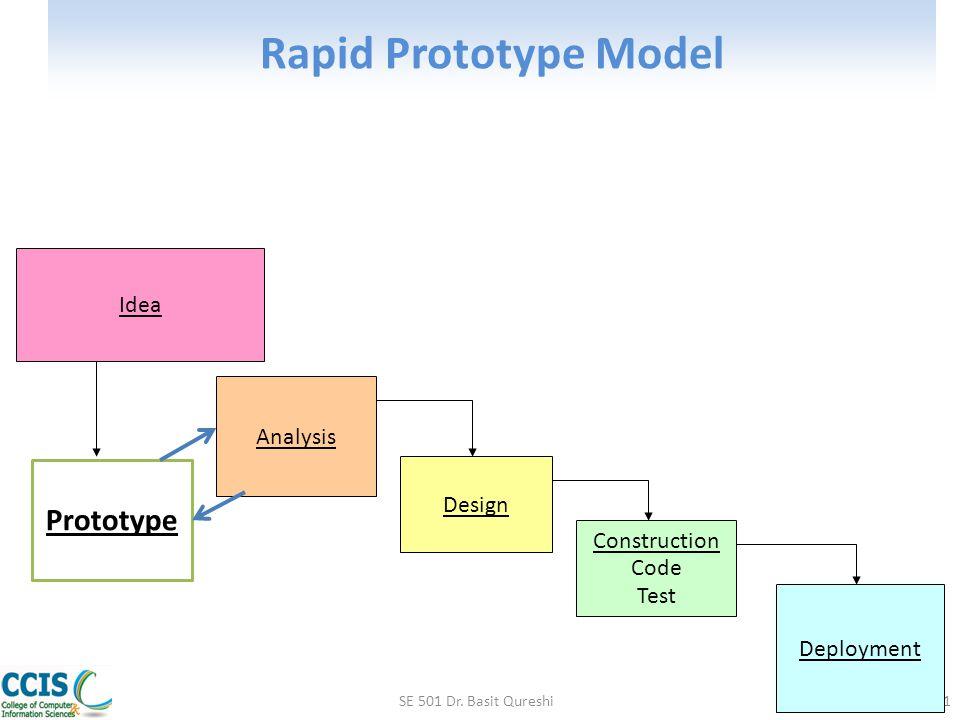 Rapid Prototype Model Prototype Idea Analysis Design Construction Code