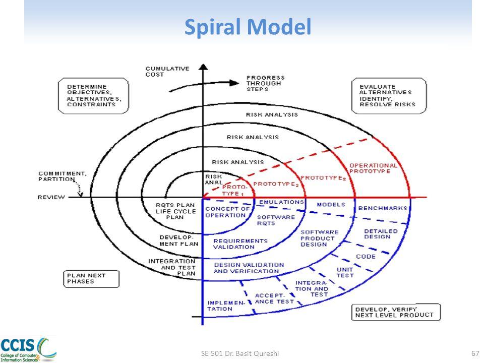 Spiral Model SE 501 Dr. Basit Qureshi