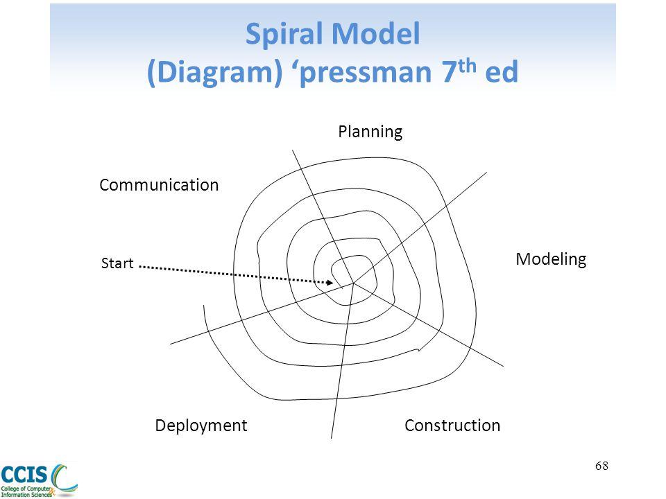 Spiral Model (Diagram) 'pressman 7th ed