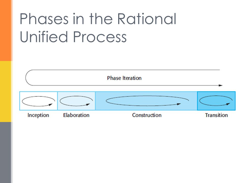 Phases in the Rational Unified Process