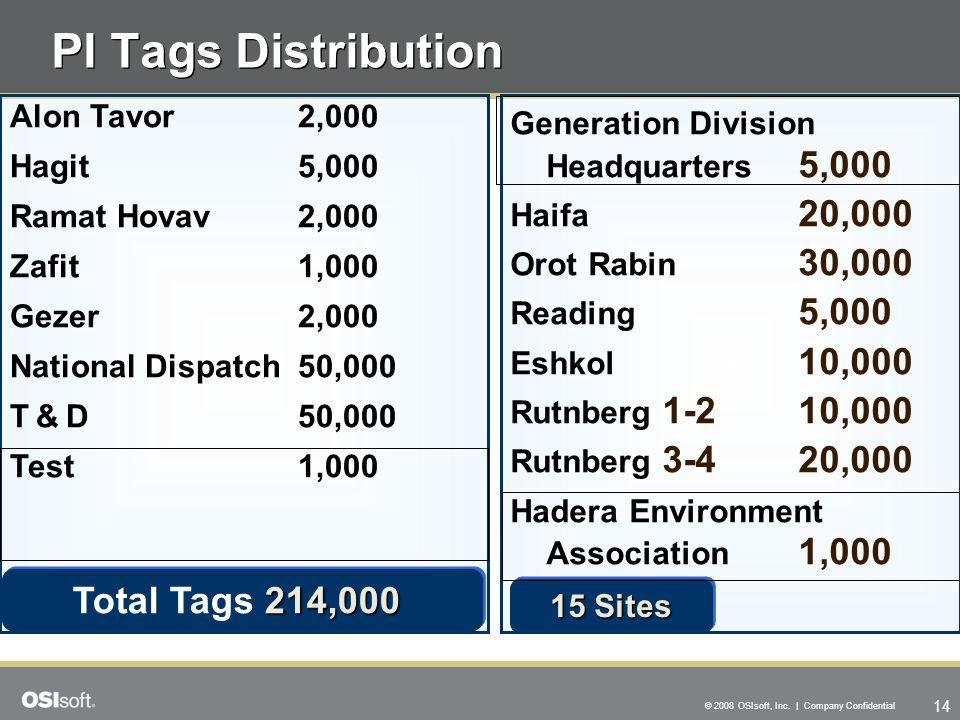 PI Tags Distribution Total Tags 214,000 Alon Tavor 2,000 Hagit 5,000