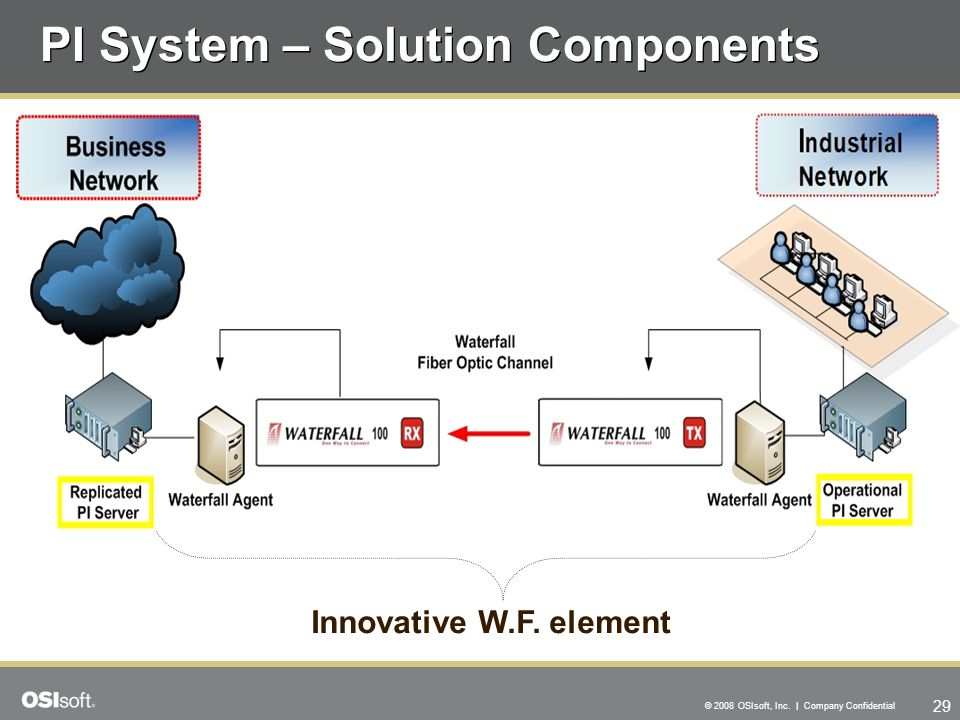 PI System – Solution Components