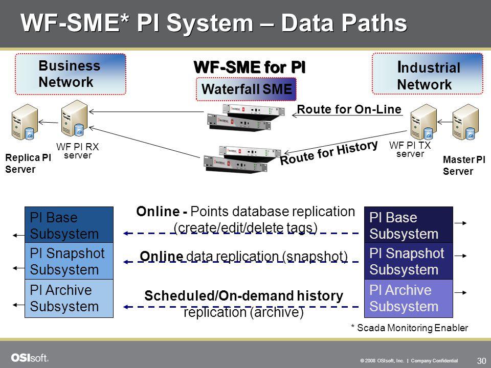 WF-SME* PI System – Data Paths