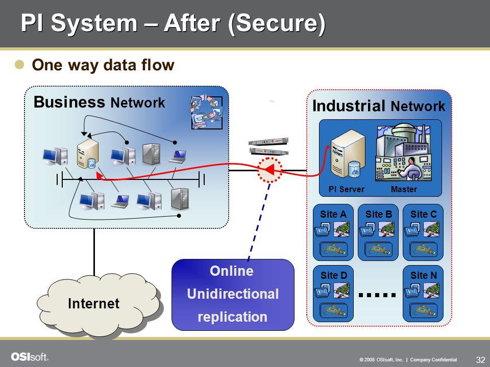 PI System – After (Secure)