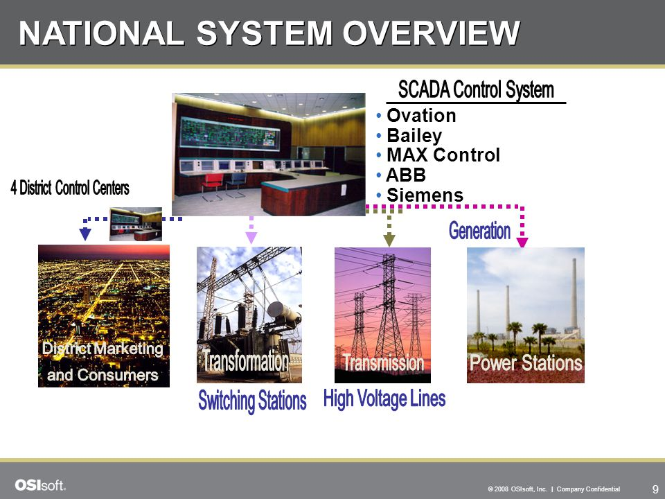 NATIONAL SYSTEM OVERVIEW