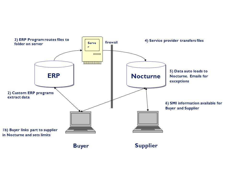 ERP Nocturne Buyer Supplier