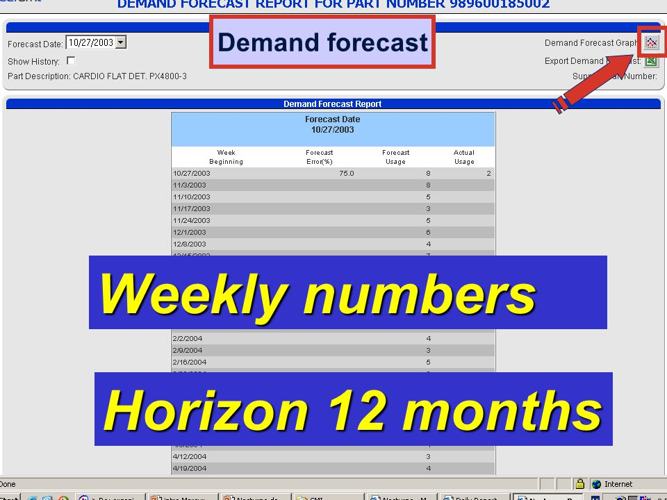 Weekly numbers Horizon 12 months Demand forecast