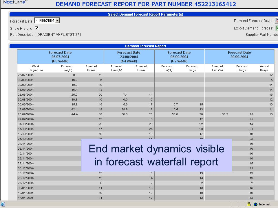 End market dynamics visible in forecast waterfall report