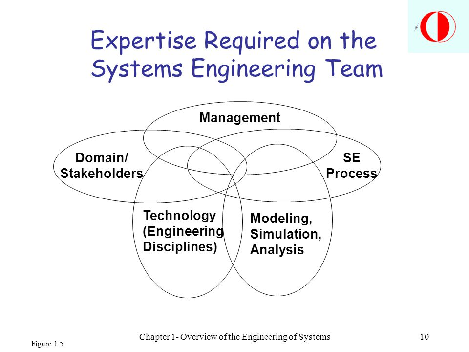 Expertise Required on the Systems Engineering Team