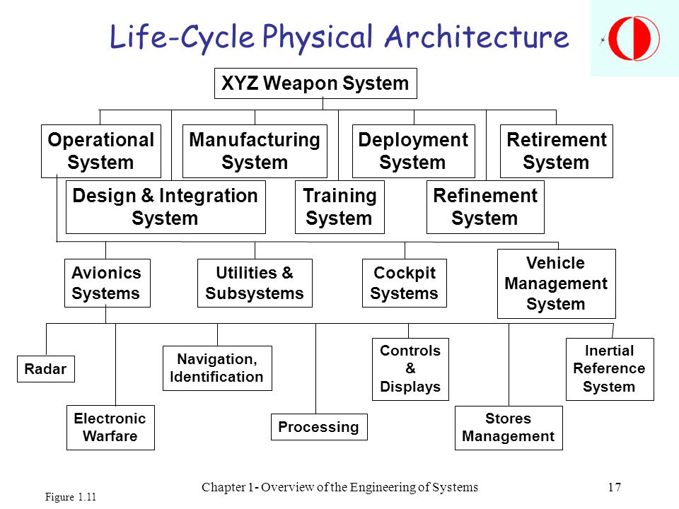 Life-Cycle Physical Architecture