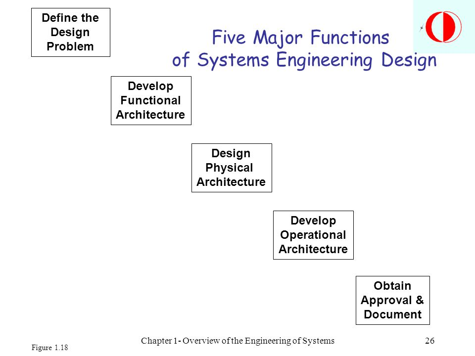 Define the Design Problem