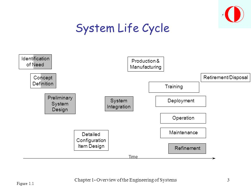 Chapter 1- Overview of the Engineering of Systems
