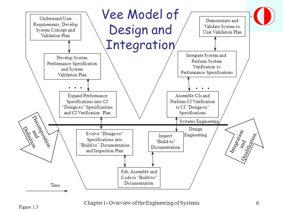 Vee Model of Design and Integration