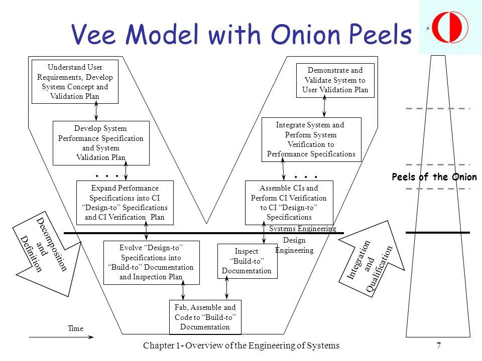 Vee Model with Onion Peels