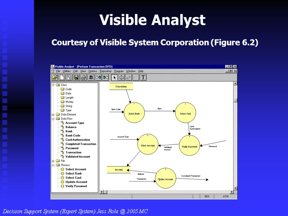 Visible Analyst Courtesy of Visible System Corporation (Figure 6.2)