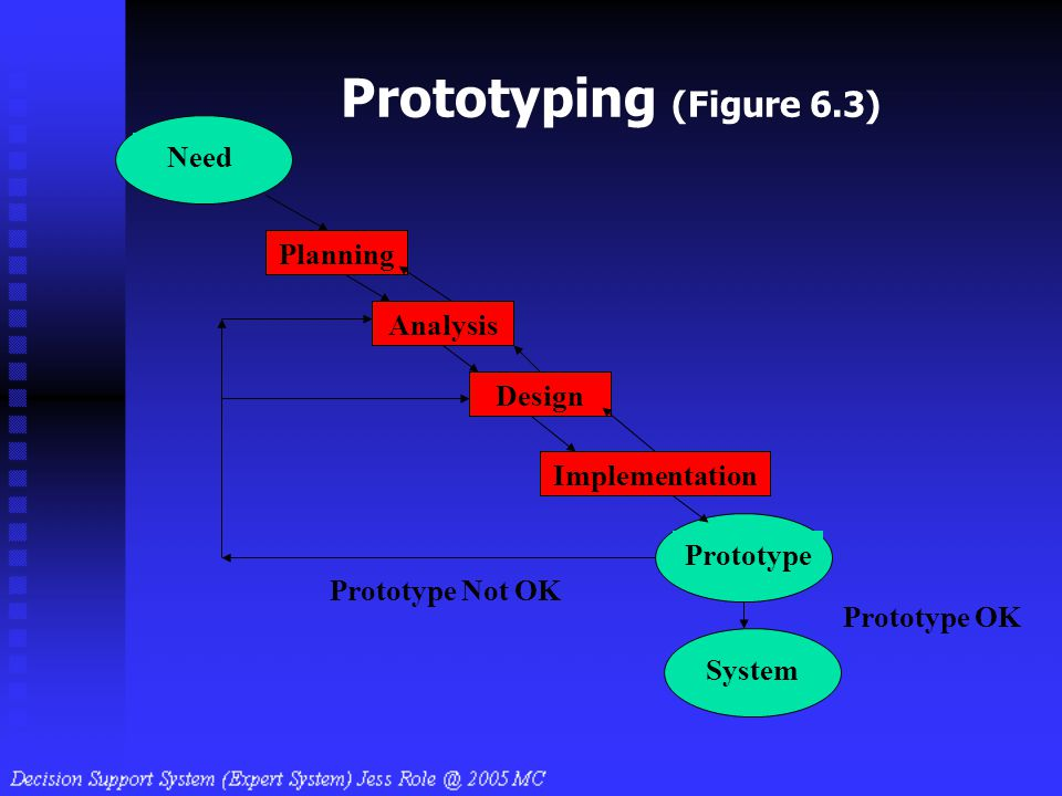 Prototyping (Figure 6.3) Need Planning Analysis Design Implementation