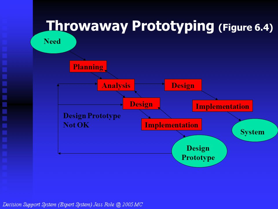 Throwaway Prototyping (Figure 6.4)