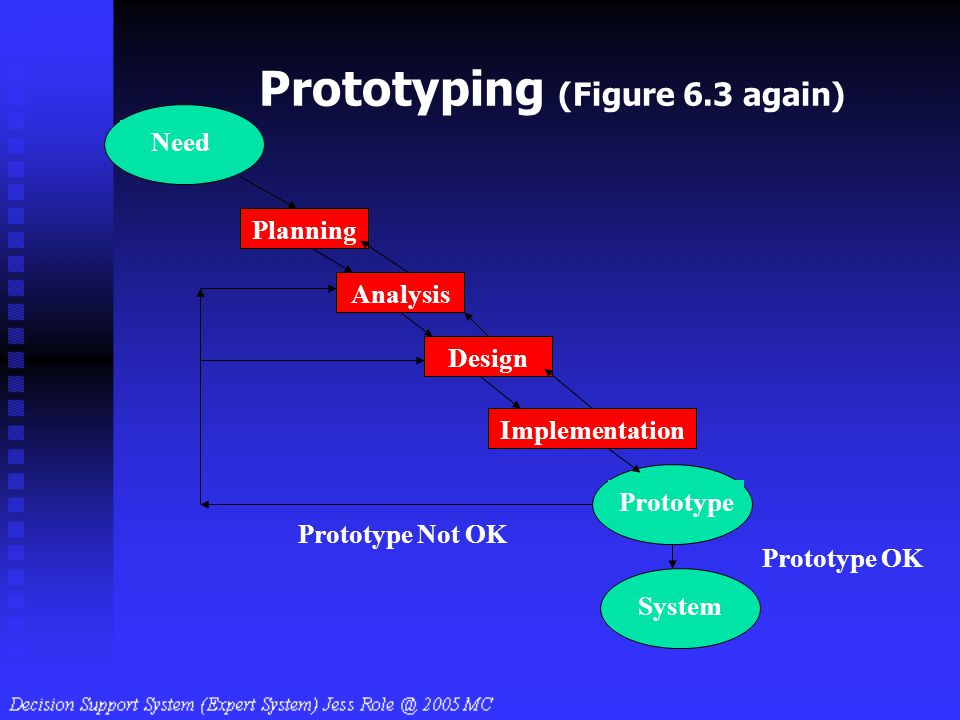 Prototyping (Figure 6.3 again)