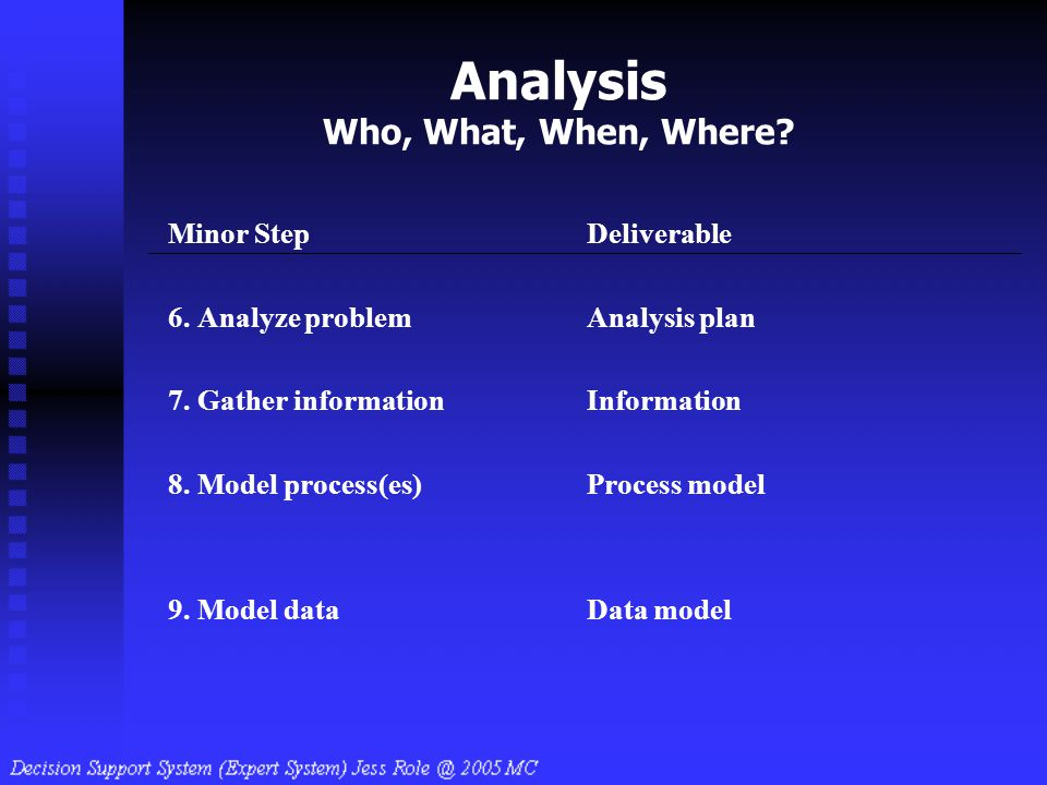 Analysis Who, What, When, Where